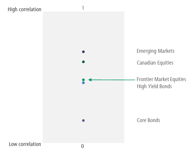 Graph showing correlation to global equities