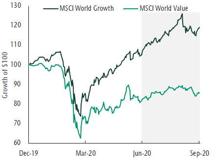 Growth significantly outperforms value graph
