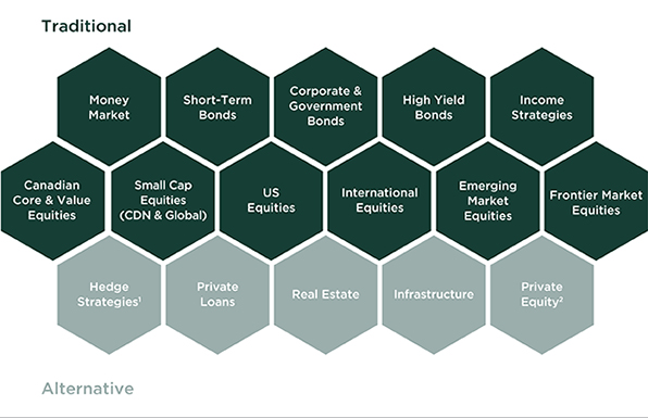 Investment solutions chart - English