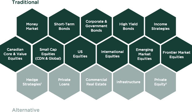 Investment solutions offered by CC&L Private Capital Ltd.