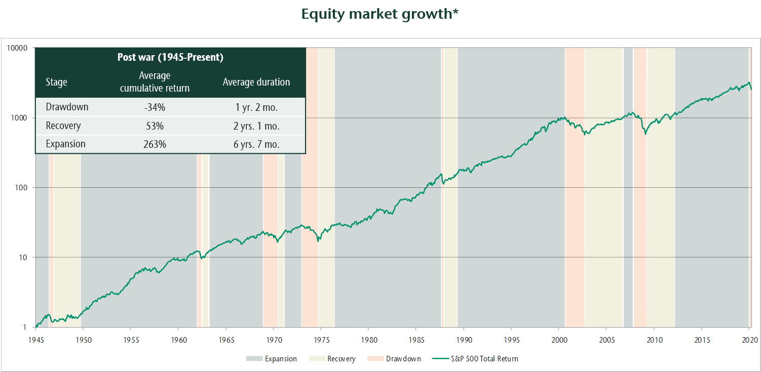 Chart showing equity market growth