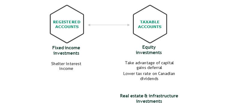 Tax-efficient account allocation