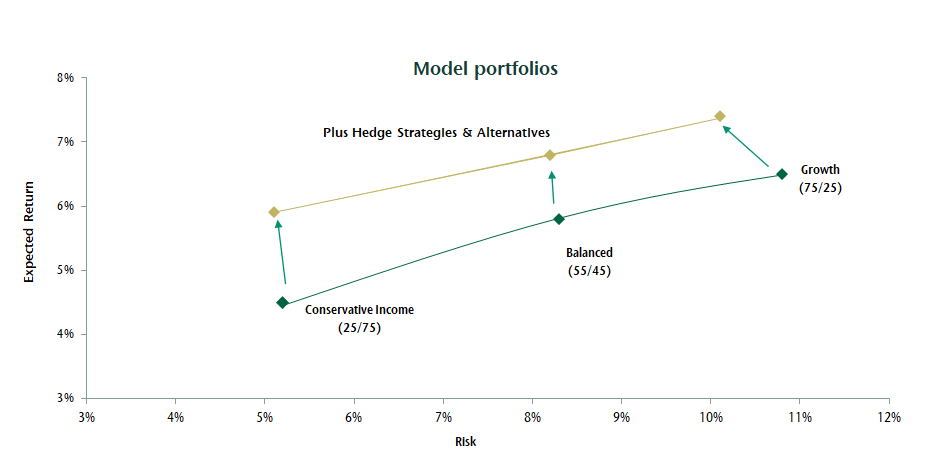 Model portfolios - Impact of adding alternatives